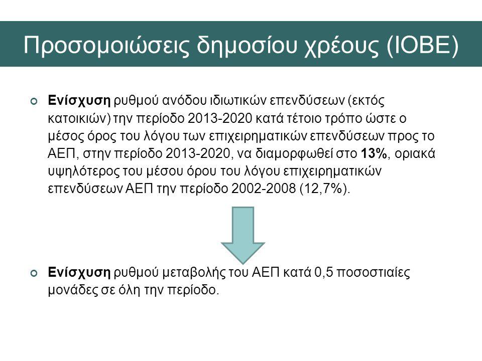 Προσομοιώσεις δημοσίου χρέους (ΙΟΒΕ)