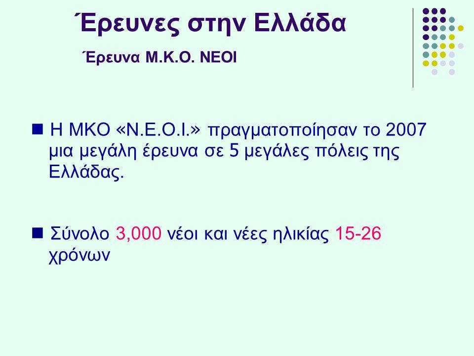 Έρευνες στην Ελλάδα Έρευνα Μ.Κ.Ο. ΝΕΟΙ