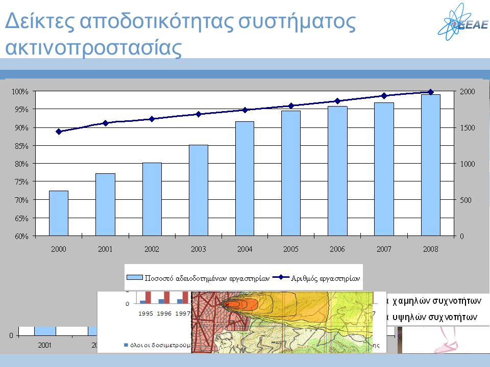 Δείκτες αποδοτικότητας συστήματος ακτινοπροστασίας