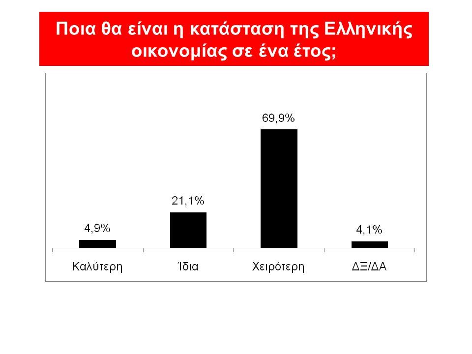 Ποια θα είναι η κατάσταση της Ελληνικής οικονομίας σε ένα έτος;