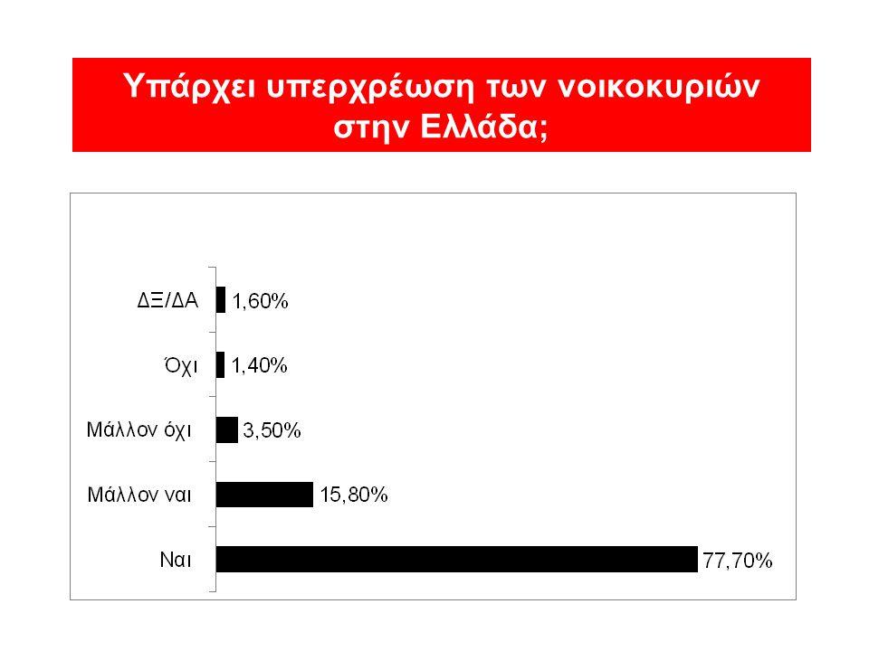 Υπάρχει υπερχρέωση των νοικοκυριών στην Ελλάδα;