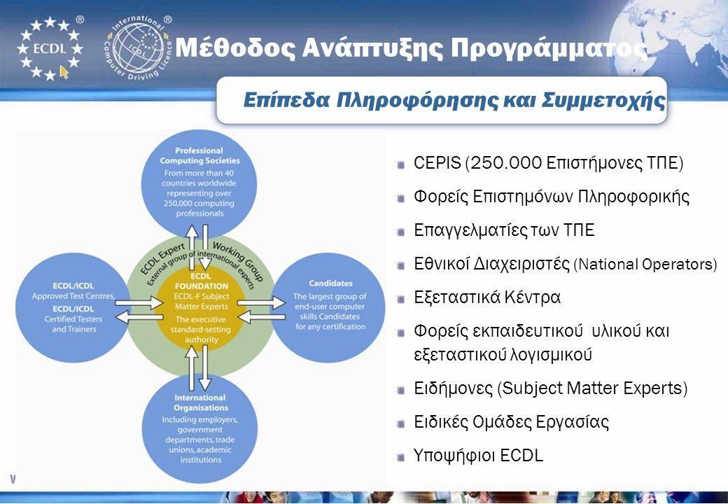 Μέθοδος Ανάπτυξης Προγράμματος