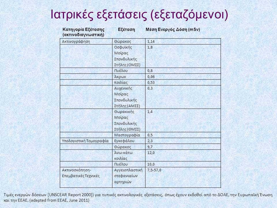 Ιατρικές εξετάσεις (εξεταζόμενοι)