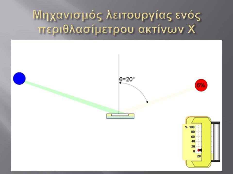 Μηχανισμός λειτουργίας ενός περιθλασίμετρου ακτίνων Χ