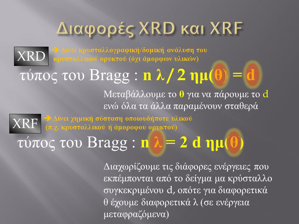 Διαφορές XRD και XRF τύπος του Bragg : n λ / 2 ημ(θ) = d