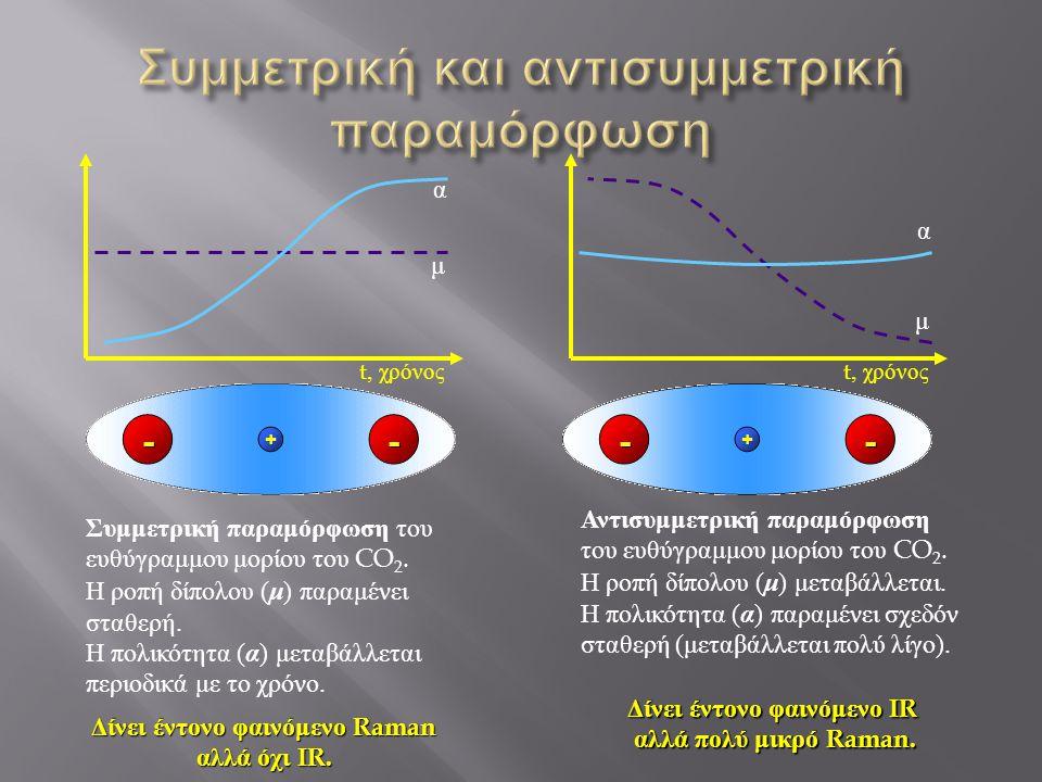 Συμμετρική και αντισυμμετρική παραμόρφωση