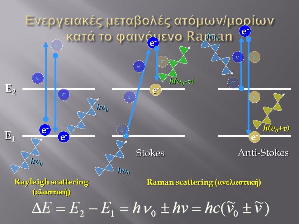 Ενεργειακές μεταβολές ατόμων/μορίων κατά το φαινόμενο Raman