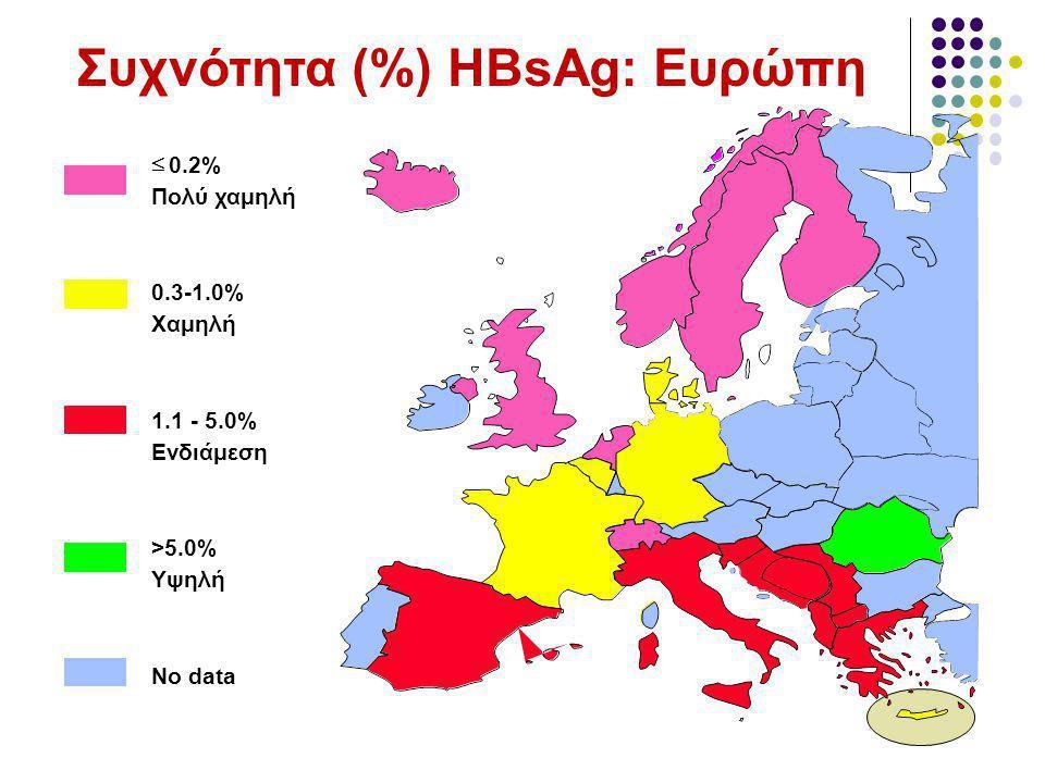 Συχνότητα (%) HBsAg: Ευρώπη