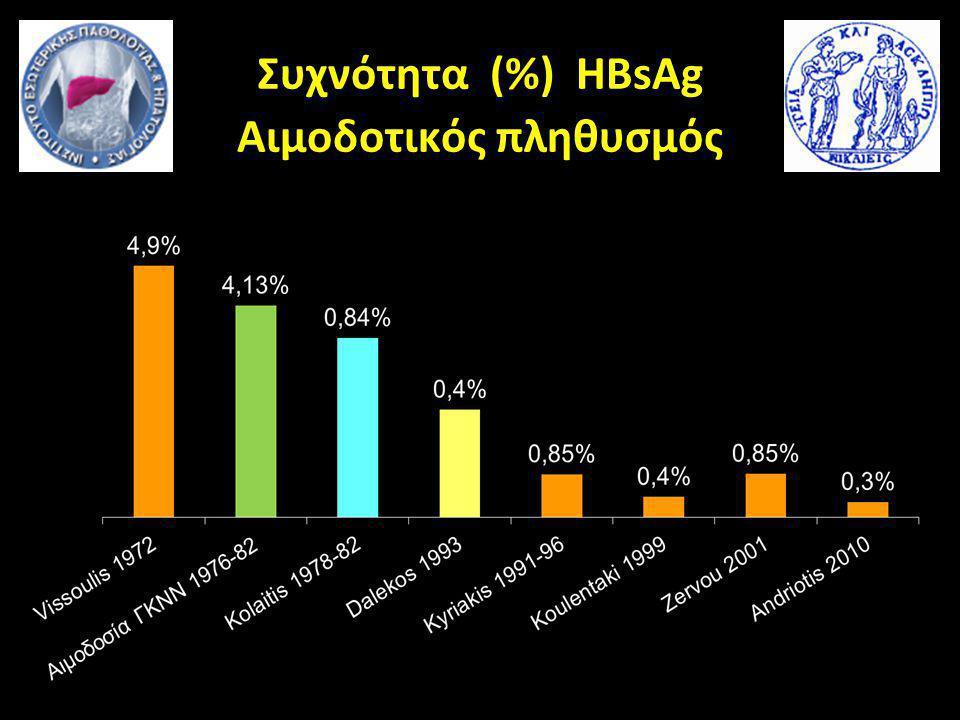 Συχνότητα (%) HBsAg Αιμοδοτικός πληθυσμός