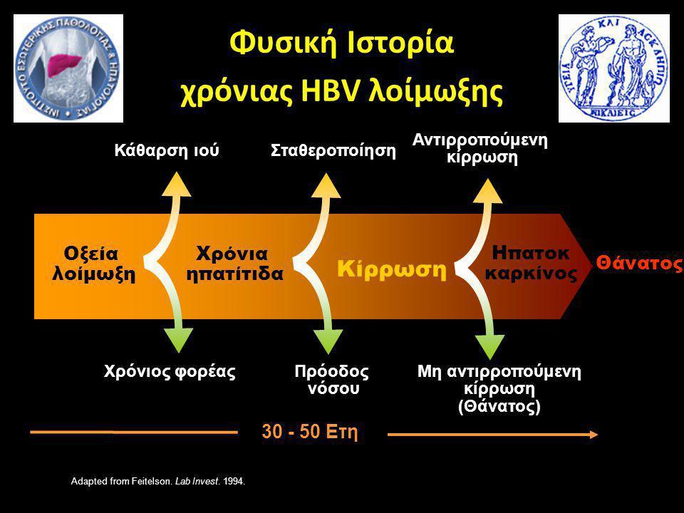 Φυσική Ιστορία χρόνιας HBV λοίμωξης