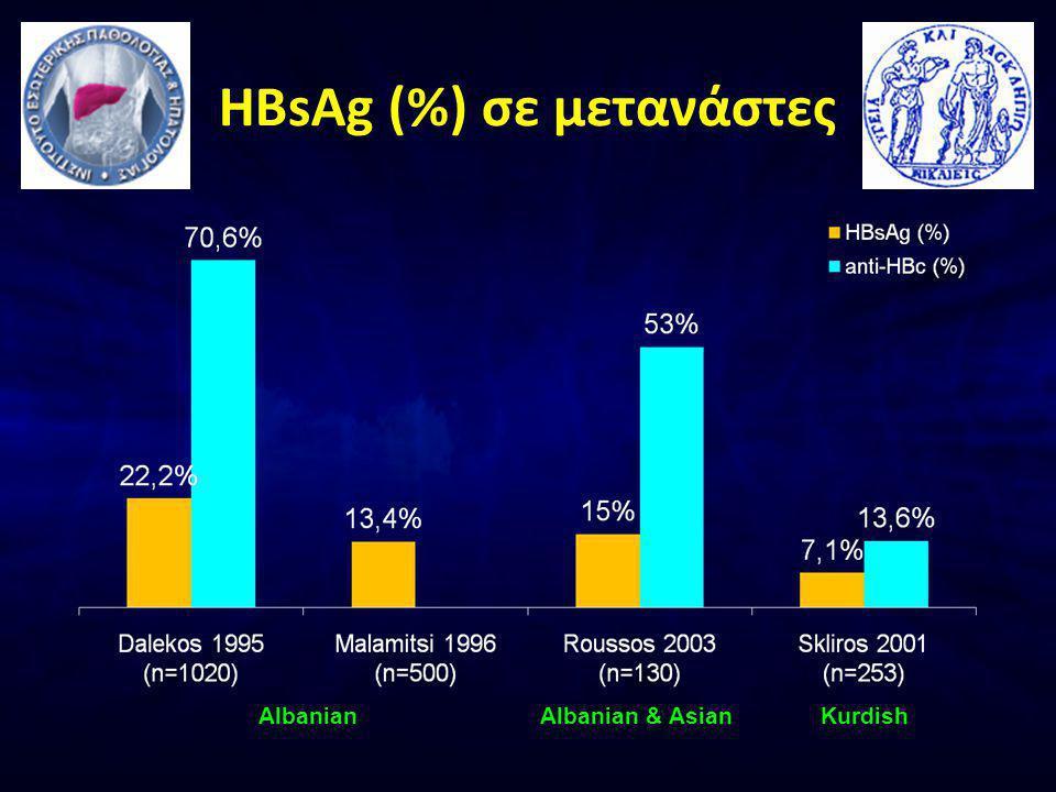 HBsAg (%) σε μετανάστες