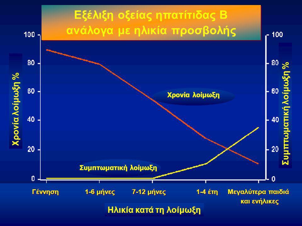 Εξέλιξη οξείας ηπατίτιδας Β ανάλογα με ηλικία προσβολής