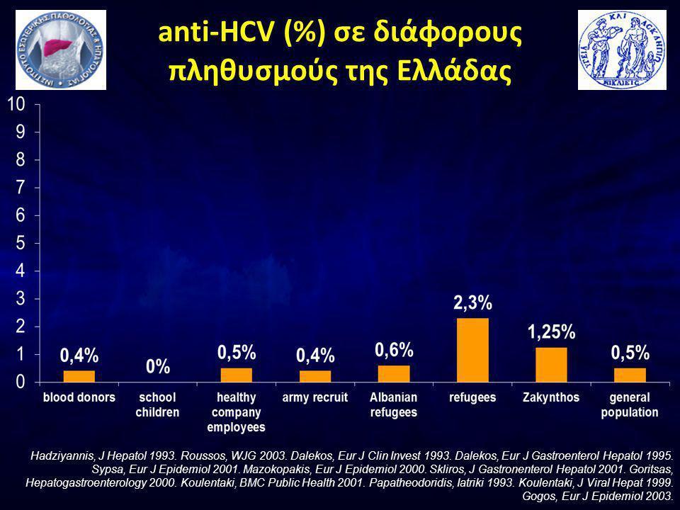 anti-HCV (%) σε διάφορους πληθυσμούς της Ελλάδας