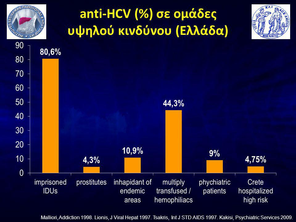 anti-HCV (%) σε ομάδες υψηλού κινδύνου (Ελλάδα)