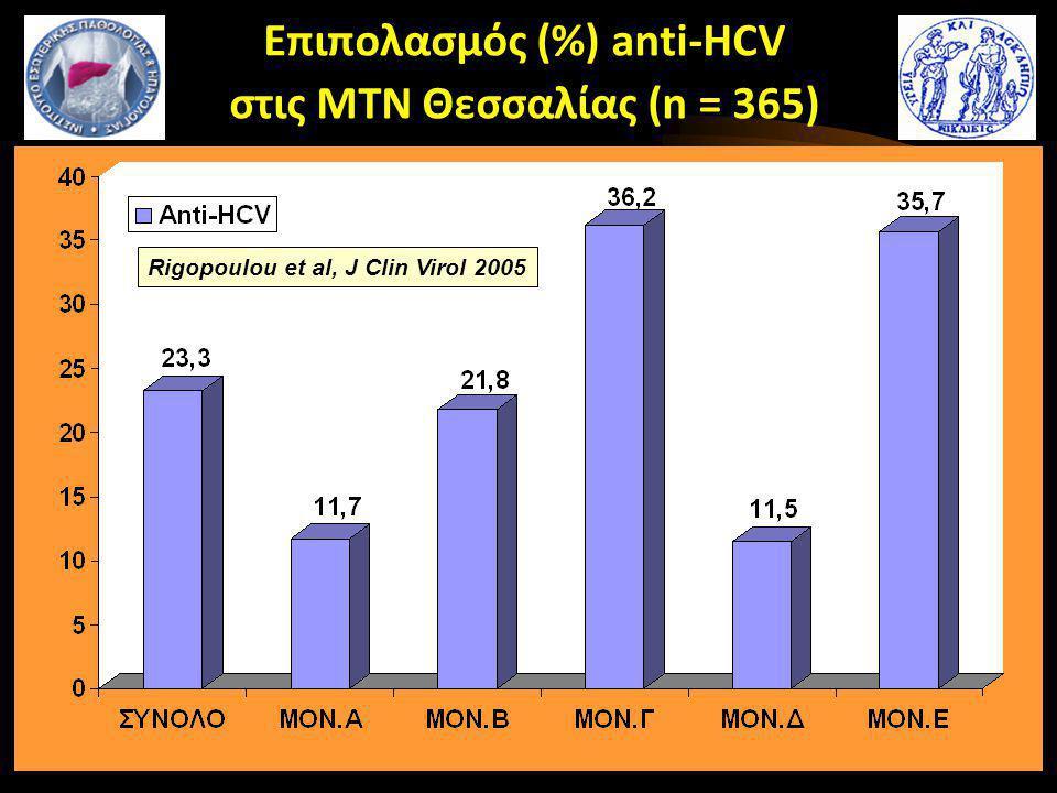 Επιπολασμός (%) anti-HCV στις ΜΤΝ Θεσσαλίας (n = 365)