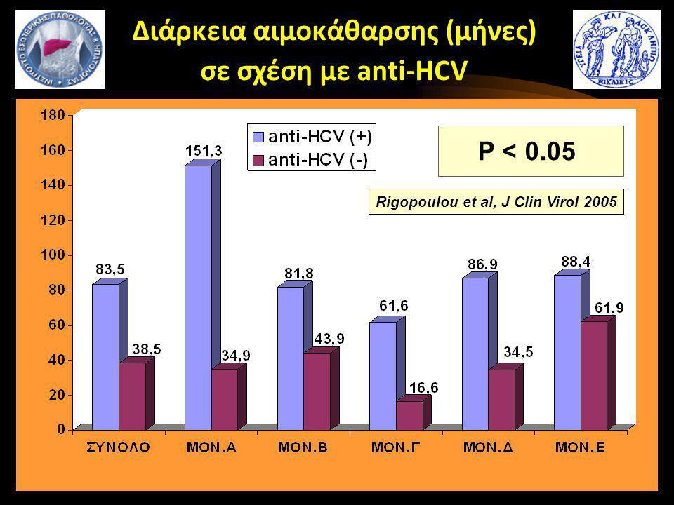 Διάρκεια αιμοκάθαρσης (μήνες) σε σχέση με anti-HCV