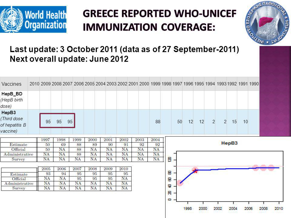 Greece reported who-unicef immunization coverage: