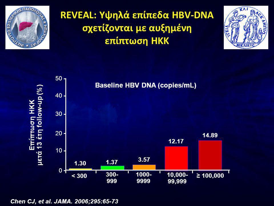 REVEAL: Υψηλά επίπεδα ΗBV-DNA σχετίζονται με αυξημένη επίπτωση HKK