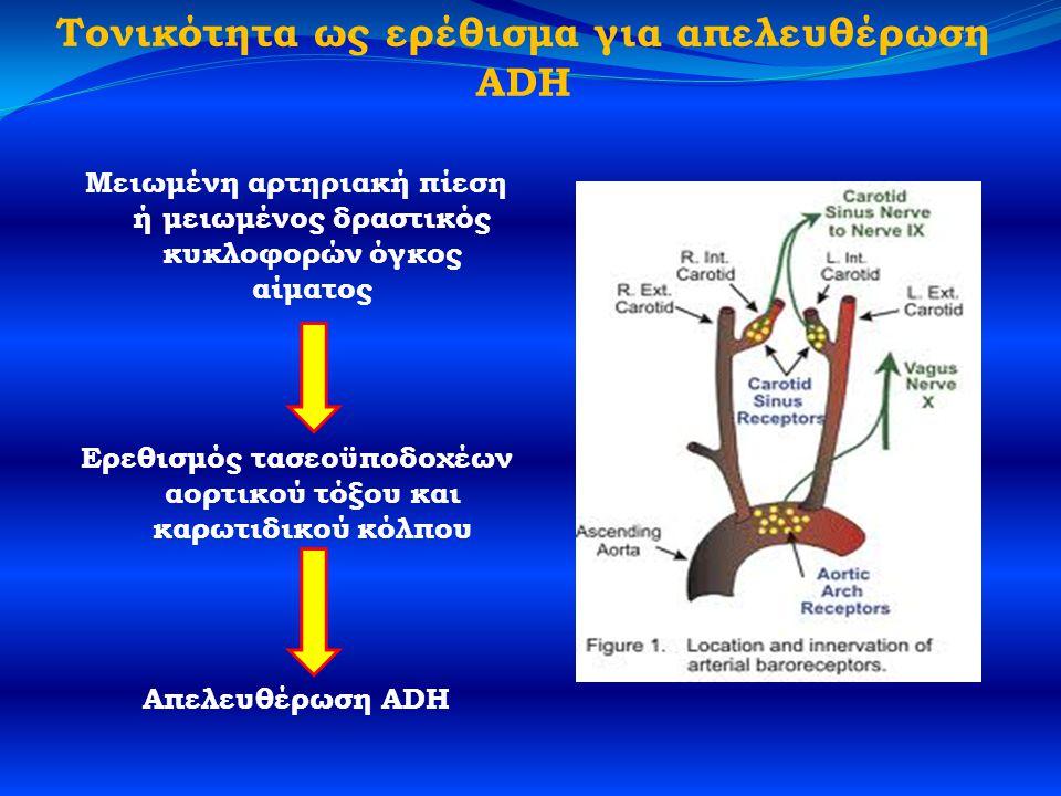 Τονικότητα ως ερέθισμα για απελευθέρωση ADH