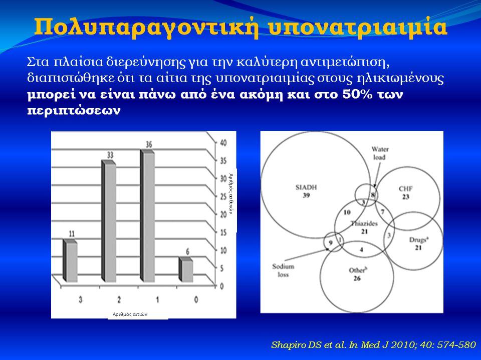 Πολυπαραγοντική υπονατριαιμία