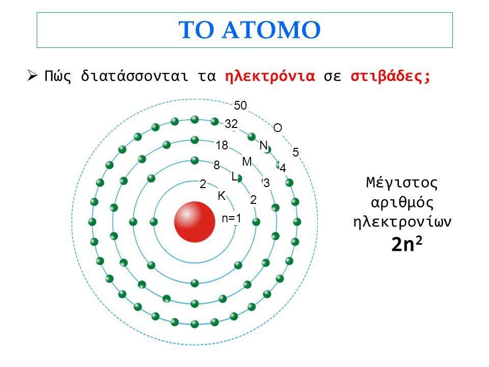 ΤΟ ΑΤΟΜΟ 2n2 Πώς διατάσσονται τα ηλεκτρόνια σε στιβάδες; Μέγιστος