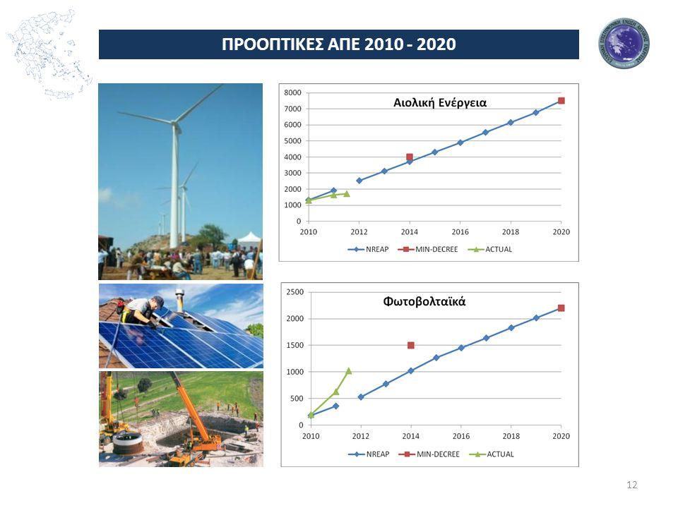 ΠΡΟΟΠΤΙΚΕΣ ΑΠΕ 2010 - 2020 Φ/Β
