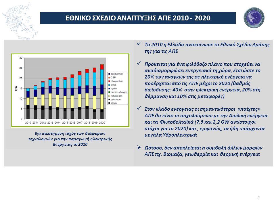 ΕΘΝΙΚΟ ΣΧΕΔΙΟ ΑΝΑΠΤΥΞΗΣ ΑΠΕ 2010 - 2020