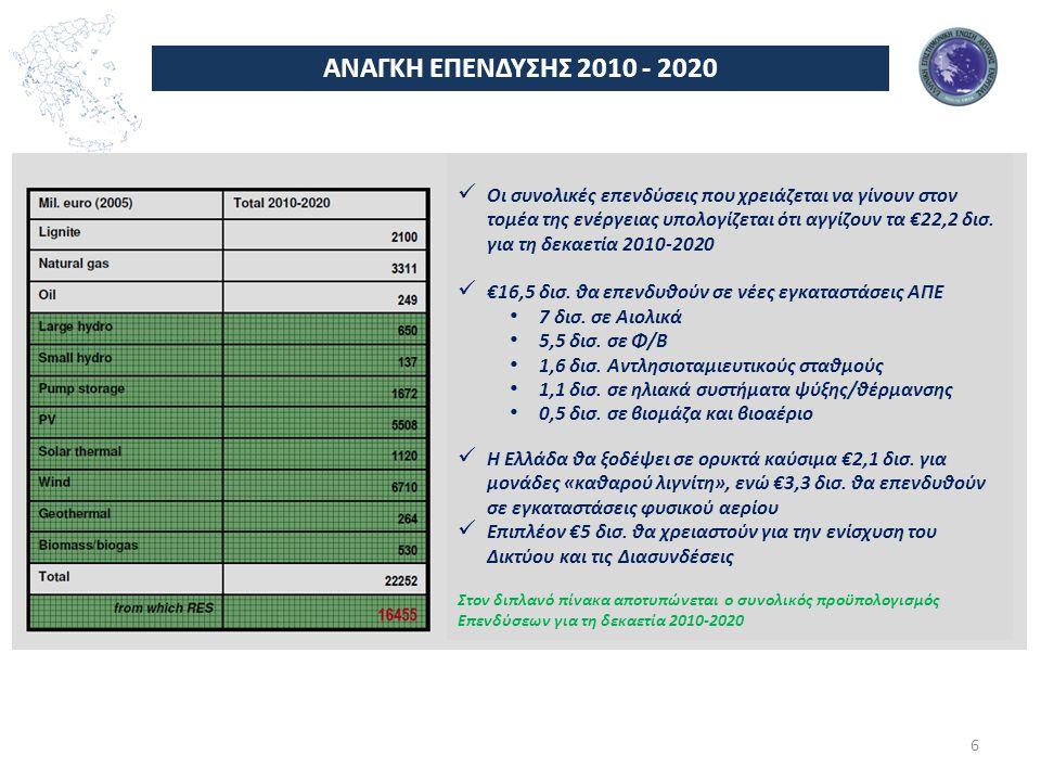 ΑΝΑΓΚΗ ΕΠΕΝΔΥΣΗΣ 2010 - 2020