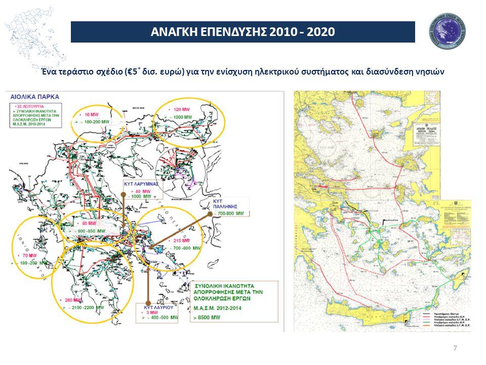 ΑΝΑΓΚΗ ΕΠΕΝΔΥΣΗΣ 2010 - 2020 Ένα τεράστιο σχέδιο (€5+ δισ.