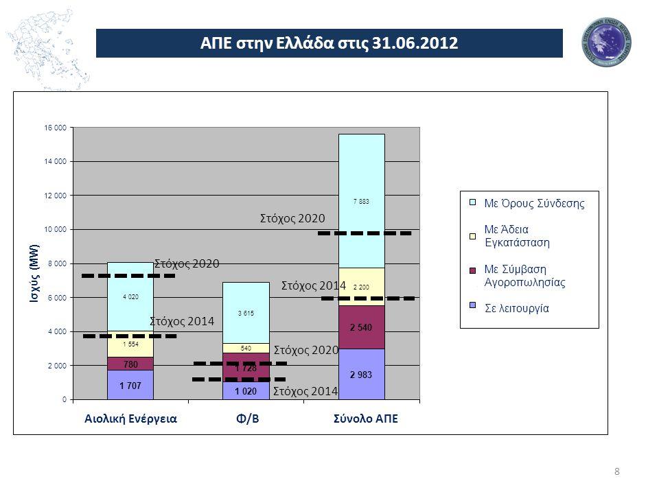 ΑΠΕ στην Ελλάδα στις 31.06.2012 Στόχος 2020 Στόχος 2020 Στόχος 2014