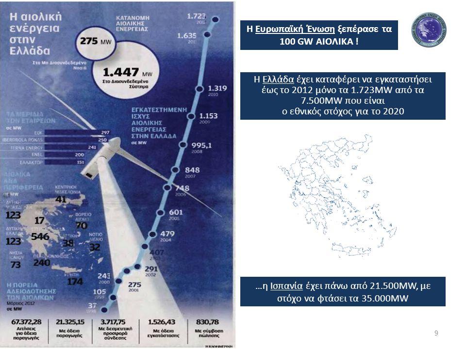 Η Ευρωπαϊκή Ένωση ξεπέρασε τα 100 GW ΑΙΟΛΙΚΑ !