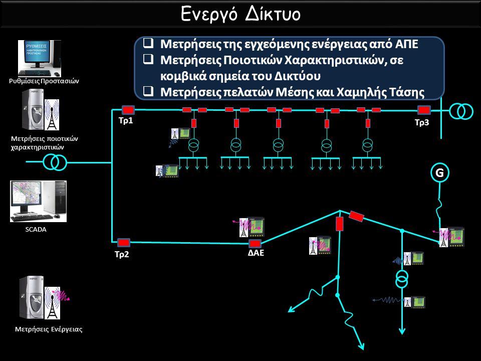 Ενεργό Δίκτυο Μετρήσεις της εγχεόμενης ενέργειας από ΑΠΕ