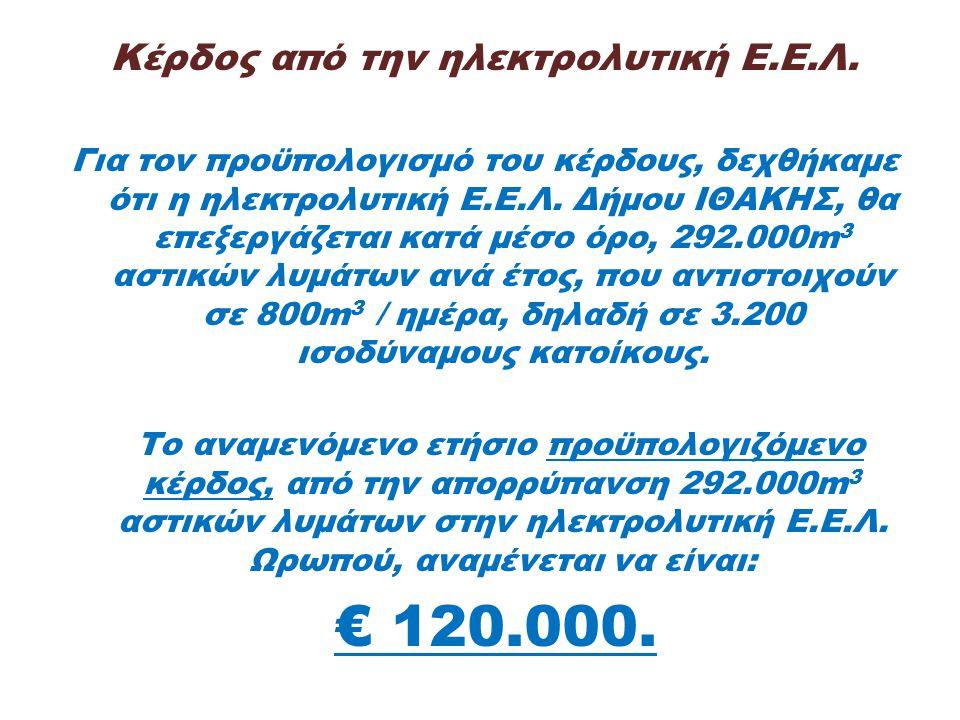 Κέρδος από την ηλεκτρολυτική Ε.Ε.Λ.