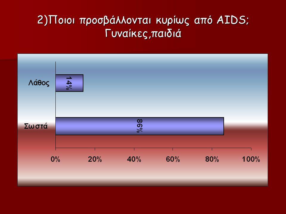 2)Ποιοι προσβάλλονται κυρίως από AIDS; Γυναίκες,παιδιά