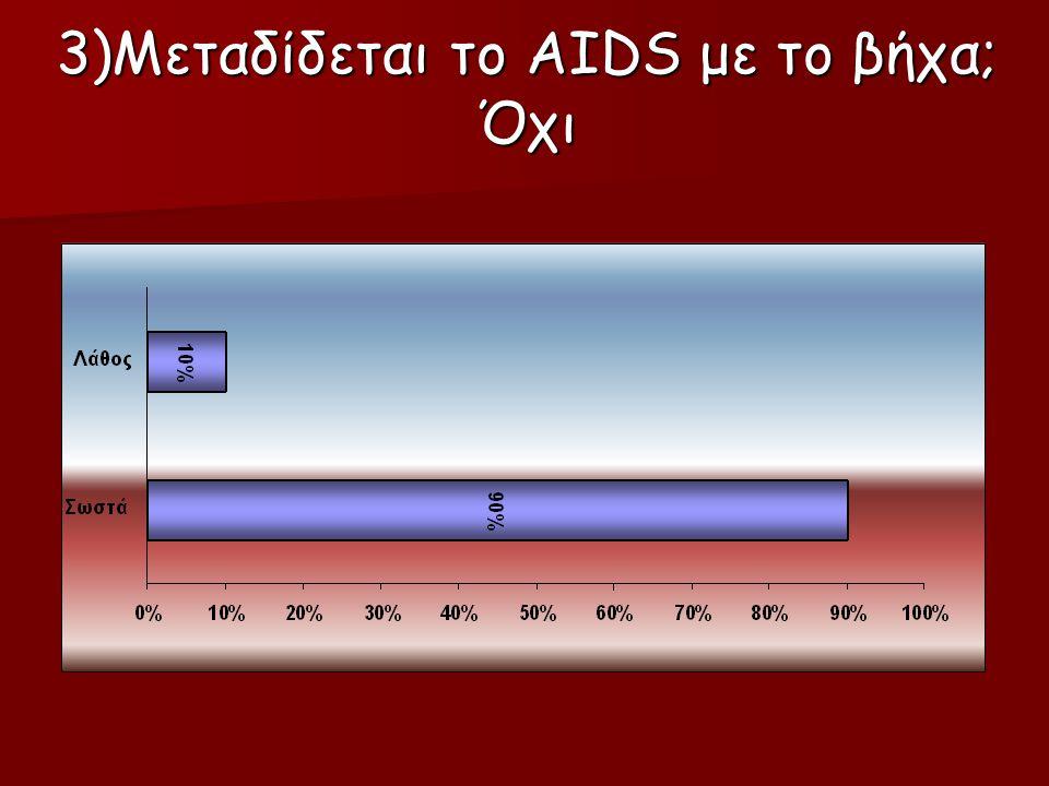 3)Μεταδίδεται το AIDS με το βήχα; Όχι