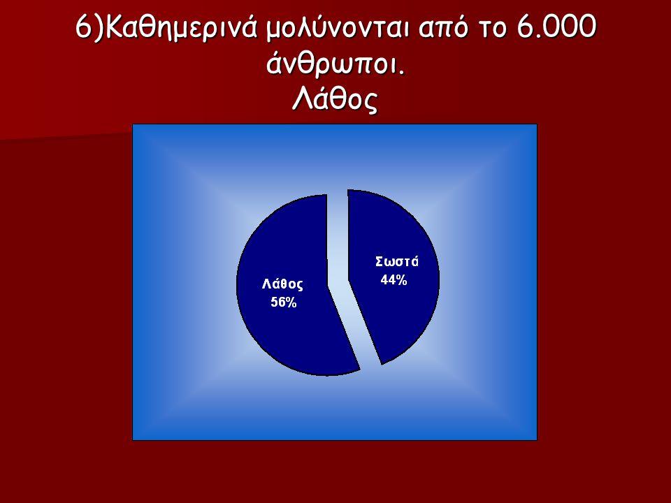 6)Καθημερινά μολύνονται από το 6.000 άνθρωποι. Λάθος