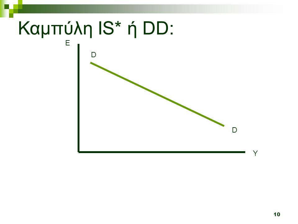 Καμπύλη IS* ή DD: E D D Y
