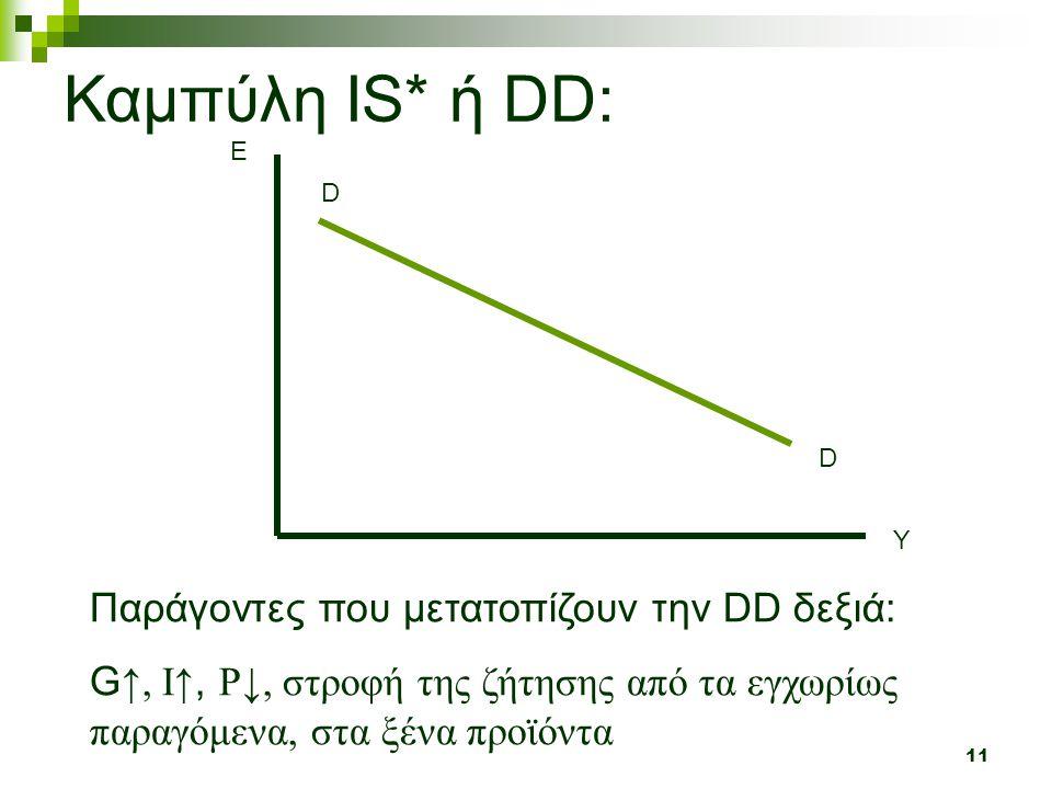 Καμπύλη IS* ή DD: Παράγοντες που μετατοπίζουν την DD δεξιά: