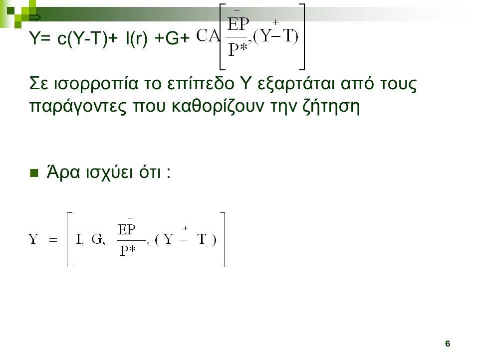 ⇒ Υ= c(Y-T)+ Ι(r) +G+ Σε ισορροπία το επίπεδο Υ εξαρτάται από τους παράγοντες που καθορίζουν την ζήτηση