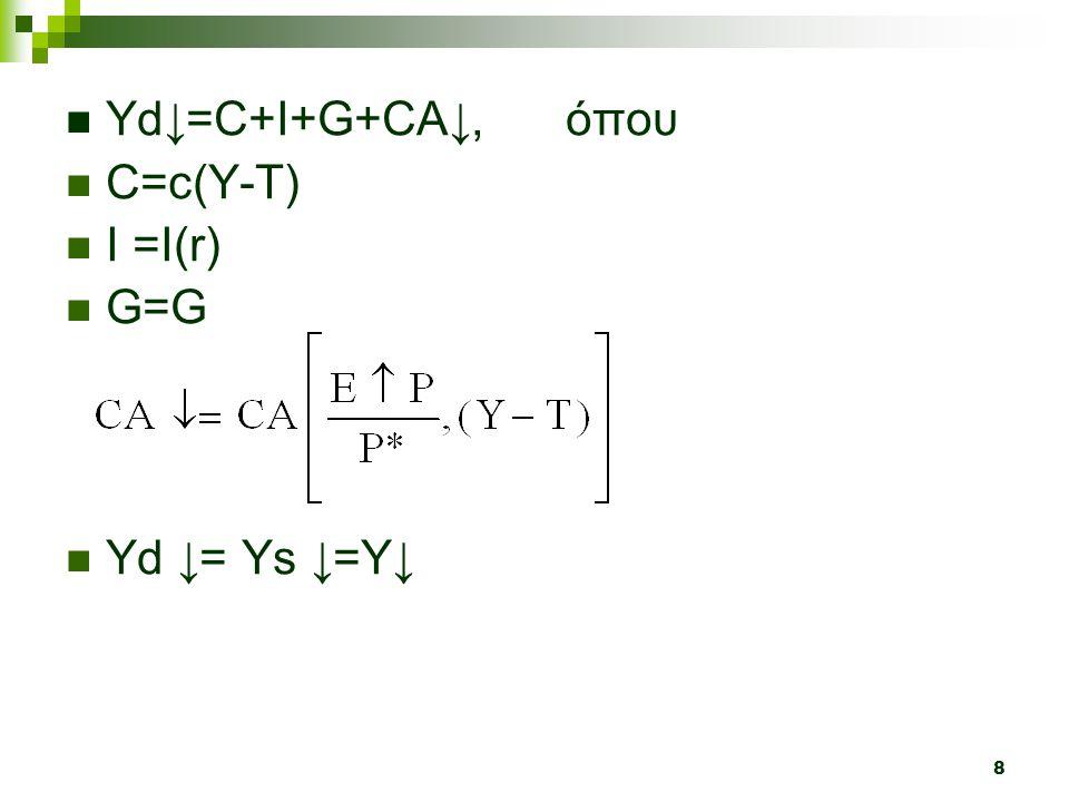 Υd↓=C+I+G+CA↓, όπου C=c(Y-T) I =Ι(r) G=G Yd ↓= Ys ↓=Y↓