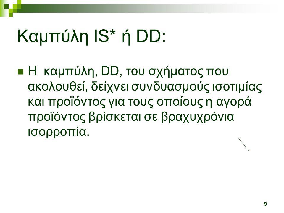 Καμπύλη IS* ή DD: