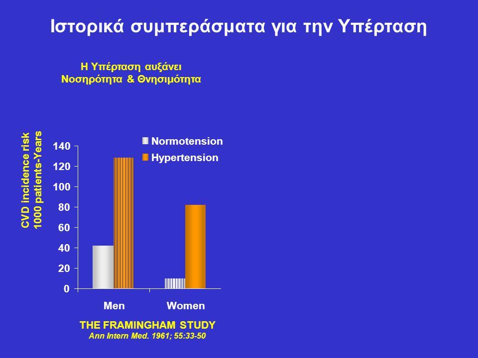 Ιστορικά συμπεράσματα για την Υπέρταση Νοσηρότητα & Θνησιμότητα
