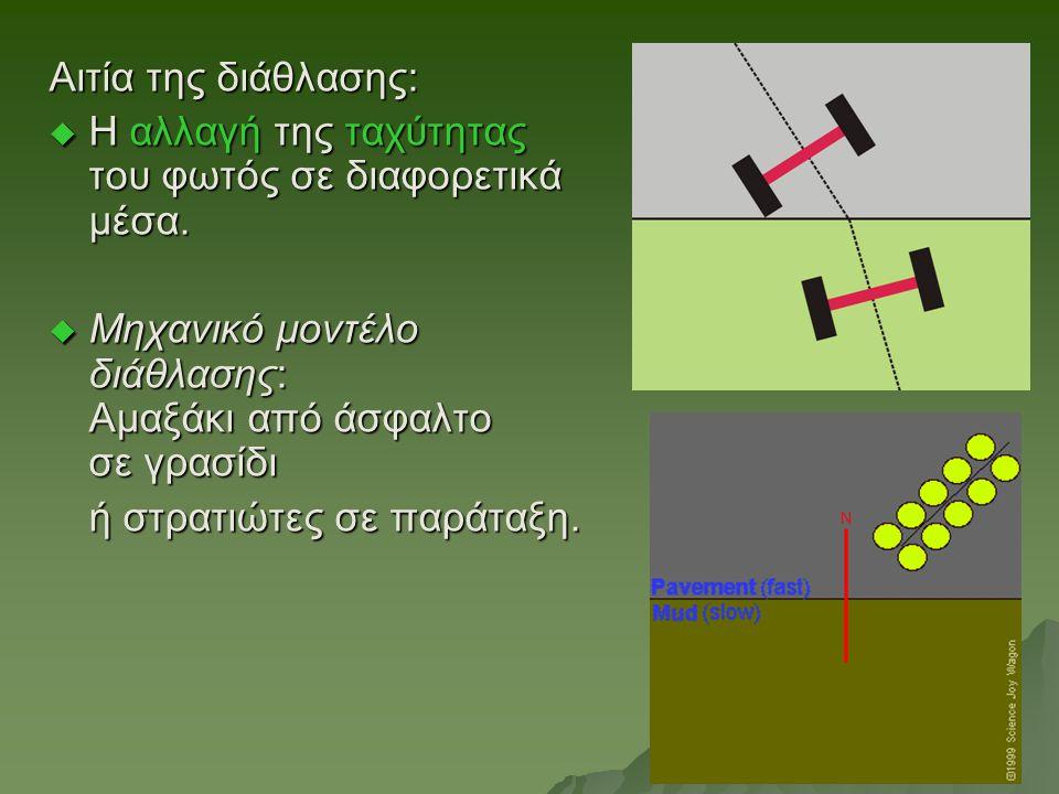 Αιτία της διάθλασης: Η αλλαγή της ταχύτητας του φωτός σε διαφορετικά μέσα. Μηχανικό μοντέλο διάθλασης: Αμαξάκι από άσφαλτο σε γρασίδι.