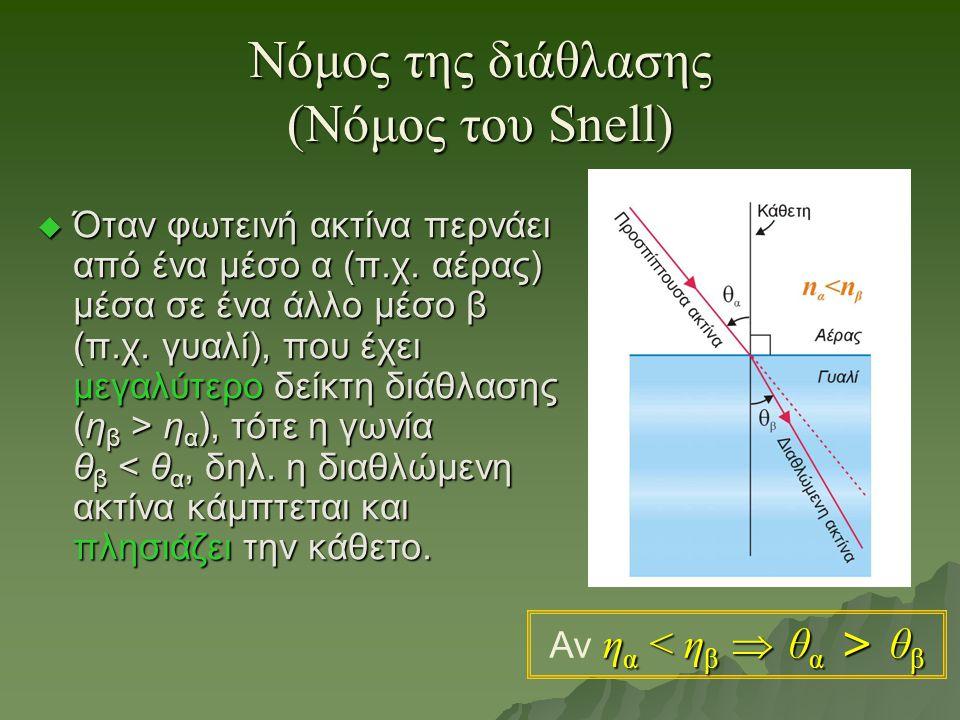 Νόμος της διάθλασης (Νόμος του Snell)