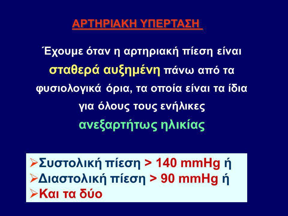 Συστολική πίεση > 140 mmHg ή Διαστολική πίεση > 90 mmHg ή