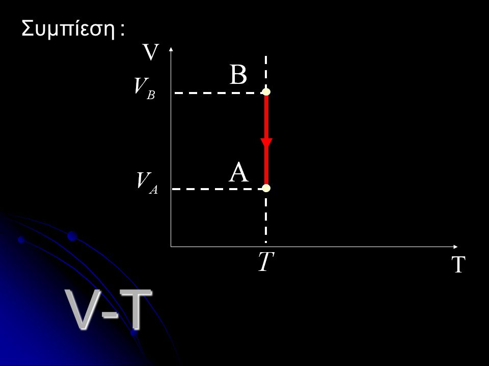 Συμπίεση : T V V-T