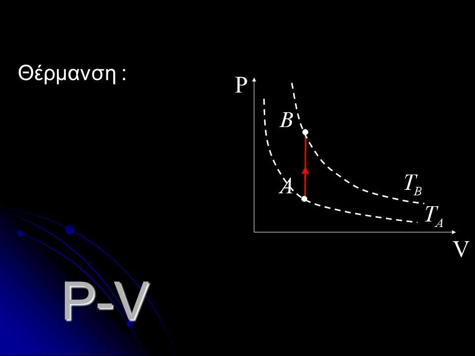 Θέρμανση : V P P-V