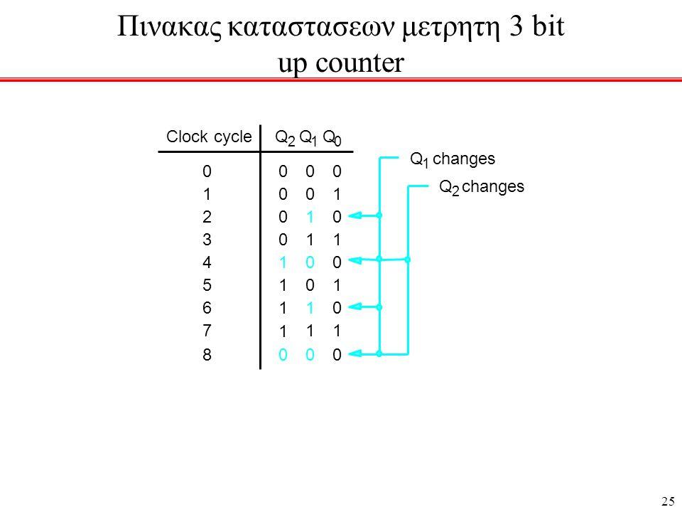 Πινακας καταστασεων μετρητη 3 bit up counter