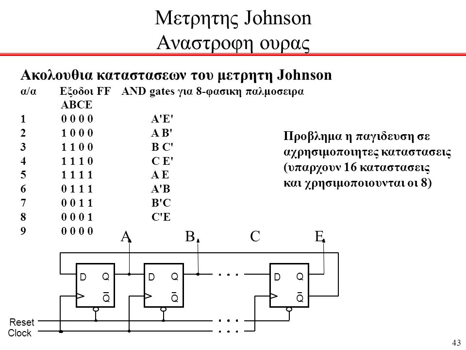 Μετρητης Johnson Αναστροφη ουρας