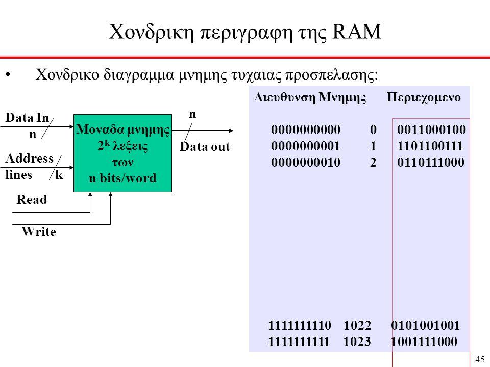 Χονδρικη περιγραφη της RAM